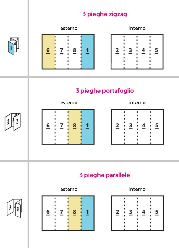 Dimensioni Pieghevole 3 Ante.Controllo E Dimensioni Delle Facciate Per Pieghevoli Flexprint